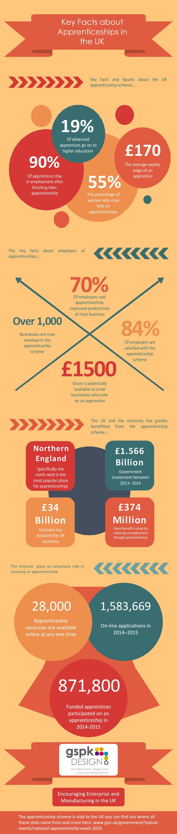 National Apprenticeship week 2016 Infographic by GSPK Design Ltd